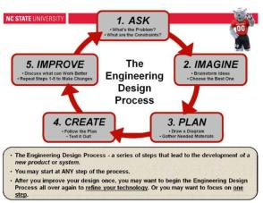 engineering_design_process1-2fdq4vs