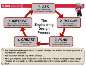 engineering_design_process1-2fdq4vs