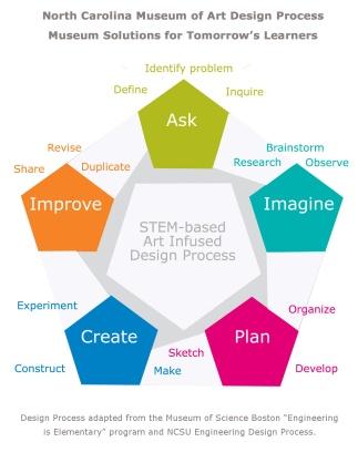 Design-ProcessSTEM